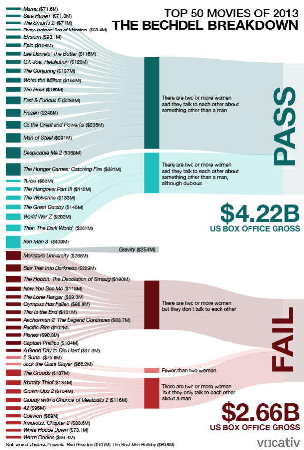 Hollywood Movies With Strong Female Roles Make More Money http://voc.tv/1kb7RqW