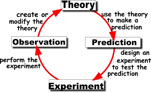 Simple illustration of how the scientific method flows.