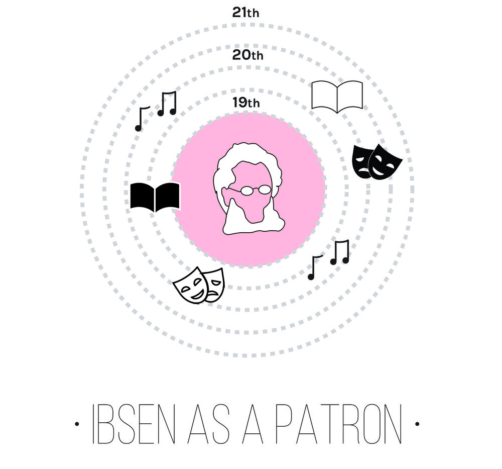 ibsen as patron.jpg