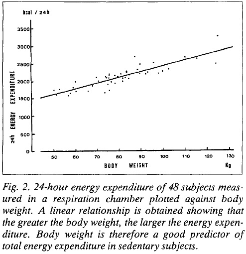 Reference: (7). Jequier, E. Energy metabolism in human obesity. Soz Praventivmed. 1989;34(2):58-62.  Note that in the above example body weight is expressed in kilograms (kg) and not pounds.  To convert your weight in pounds to kilograms, divide by 2.2.