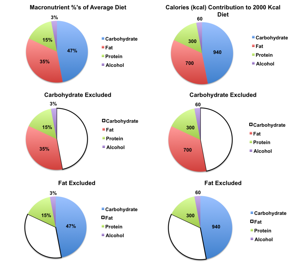 Macronutrient composition of the average American's diet  and the effect on total calorie intake when carbohydrate or fat are excluded expressed as total calories and percentage of total calories (adapted from GL Austin, et al. 2011  Am J Clin Nutr ).