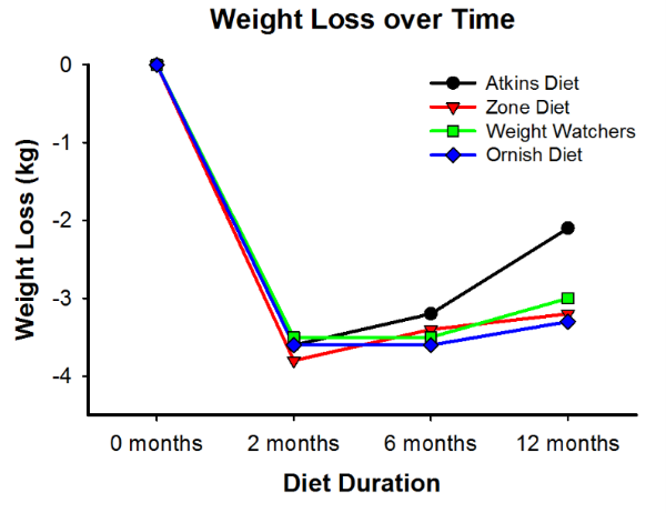 Weight loss over the course of 12 months  on the Atkins, Zone, Weight Watchers, or Ornish diets (adapted from ML Dansinger, et al. 2005  JAMA ).