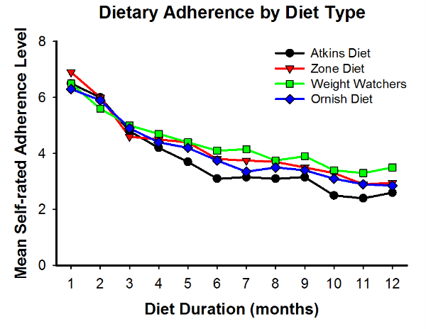 Dietary Adherence  to Atkins, Zone, Weight Watchers, or Ornish diets over the course of 12 months  (adapted from ML Dansinger, et al. 2005   JAMA  ).