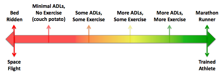 Figure 1: The Exercise Continuum from Bed Rest to Trained Athlete.  ADLs = Activities of Daily Living