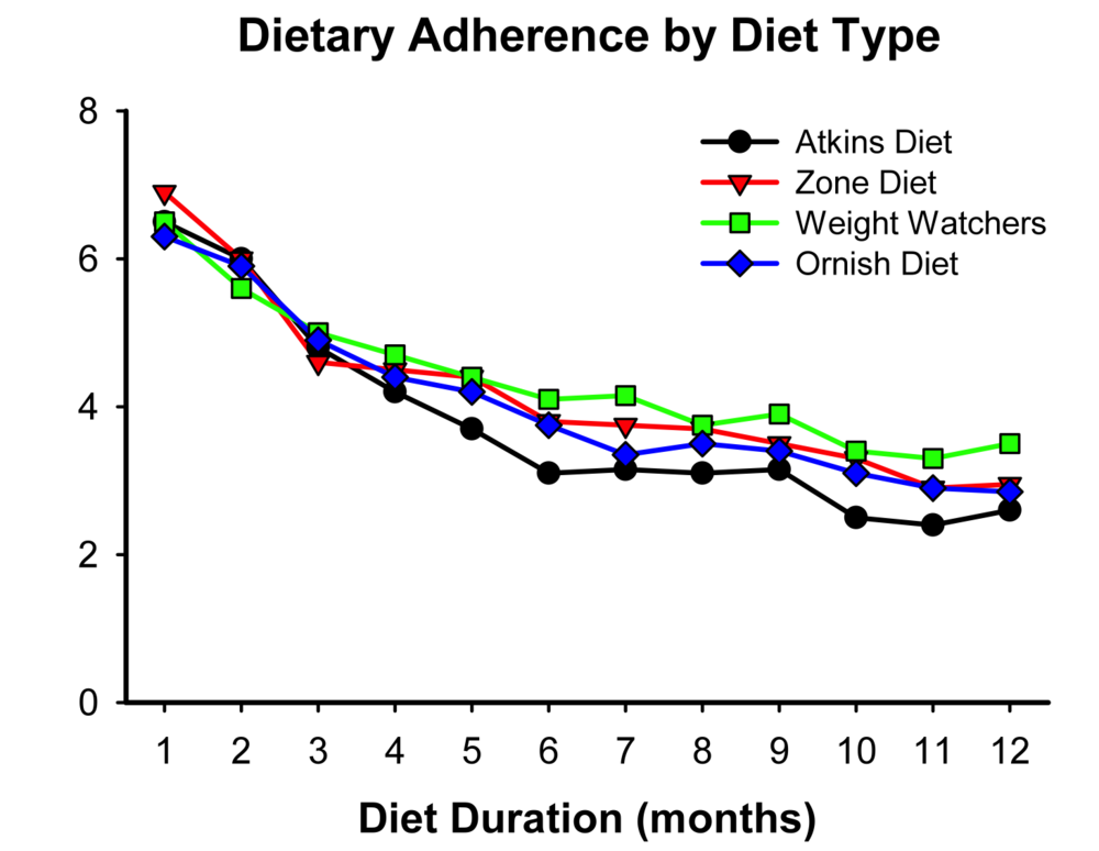 Dietary_Adherence_by_Diet_Type--Dansinger_Figure.png