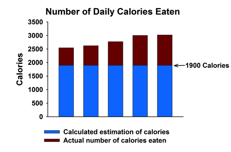 Number of Calories Eaten versus Estimate of Calories Eaten