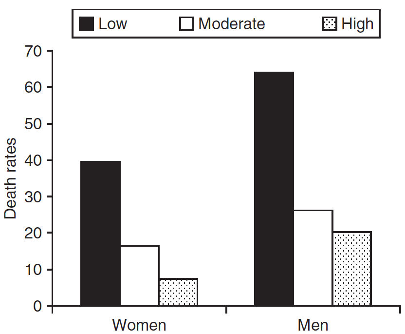 Fitness Level and Risk of Mortality