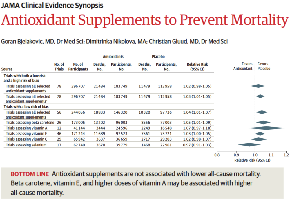 Antioxidant Use and Mortality