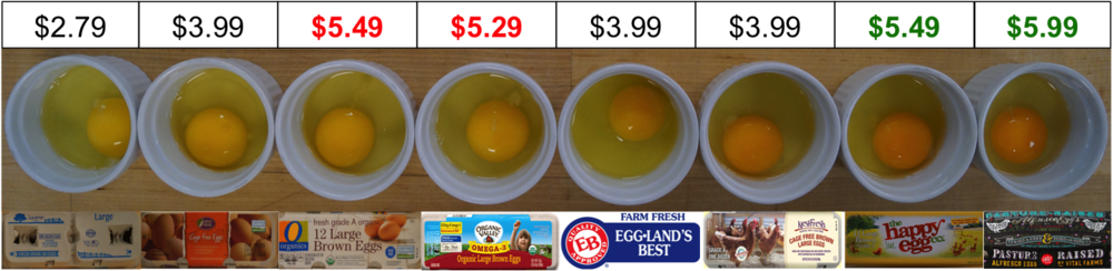 Eggs_by_Price_with_Green_and_Red_Labeling.png