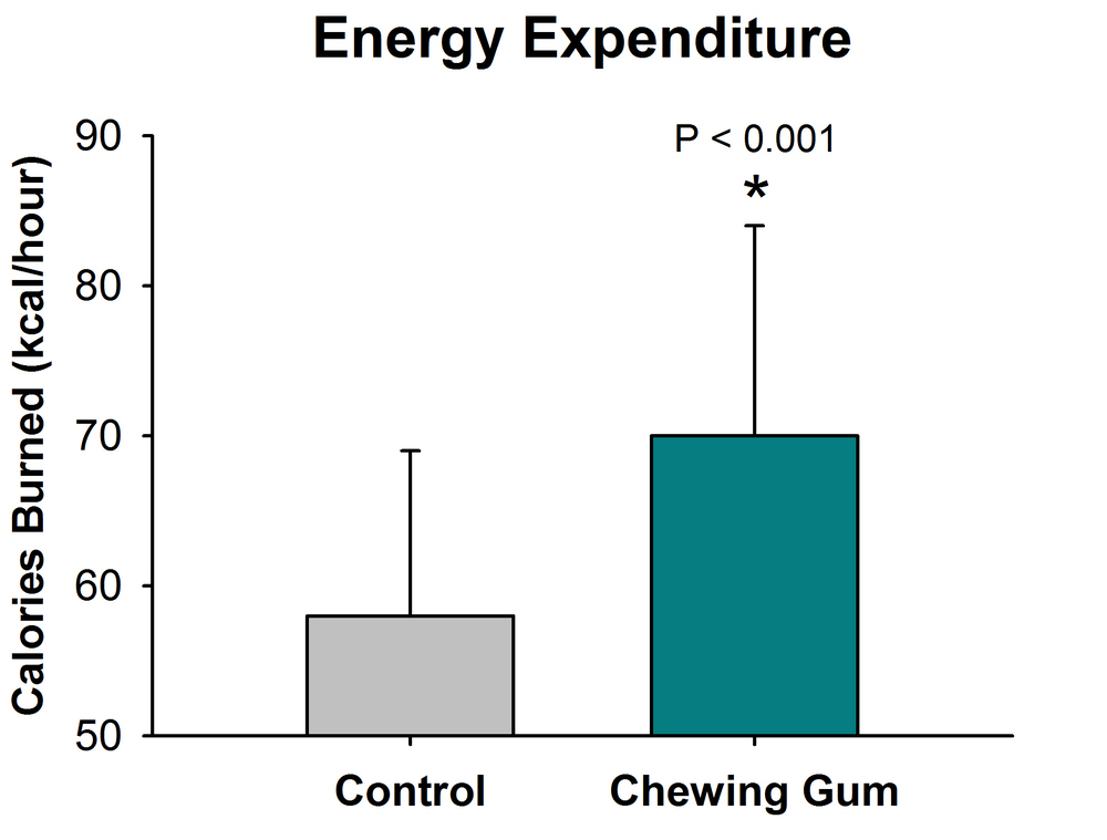 Figure 2.   The Effects of Chewing Gum on Metabolic Rate.    Chewing gum has been shown to increase metabolic rate by a whopping 19%.