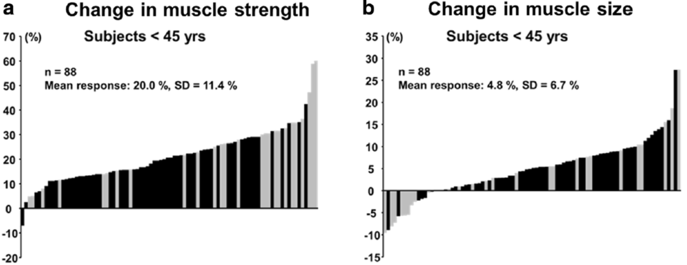 Figure 1. Individual Changes in Muscle Strength (a) and Muscle Size (b) due to a 20-24-week resistance training program.  Black bars represent males and grey bars, females. In response to training, strength changes vary between -6% to +60% for the same training. Reference: Ahtianen, JP, 2016, AGE.