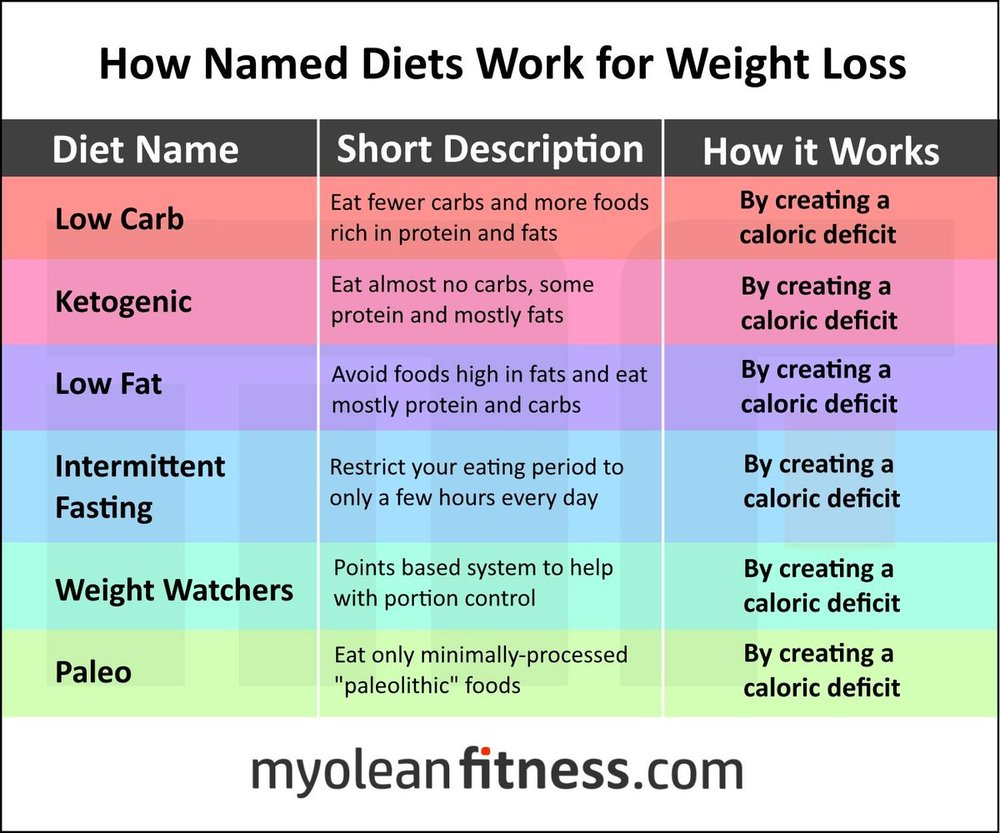 Table 2. How Named Diets Work for Weight Loss.  Despite their differences in name and appearance, any weight loss diet that actually works does so by creating a caloric deficit (negative energy balance).