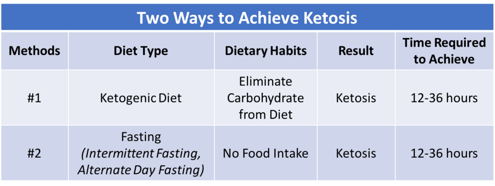 Table 3. There are Two Ways of Achieving Ketosis: eliminating carbohydrate from the diet or fasting .  Each takes between 12-36 hours depending on your previous day's diet and exercise.