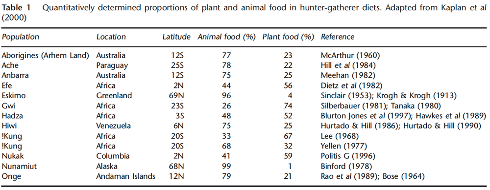 Table 3. Proportions of Plant and Animal Food in Hunter-Gatherer Diets.