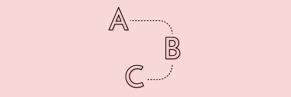 An illustration of a map from A to B to C