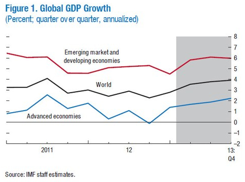 Source: IMF