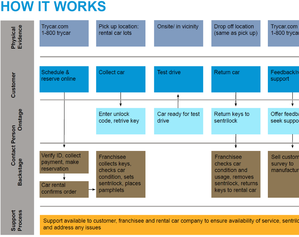 Business model design kaizenmantra isl8strategybusinessmodeltrycarlarge4g malvernweather Choice Image