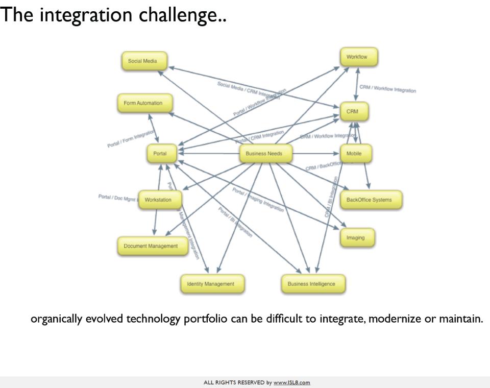 iSL8_TechnologyStrategyAPRM_Large1.png