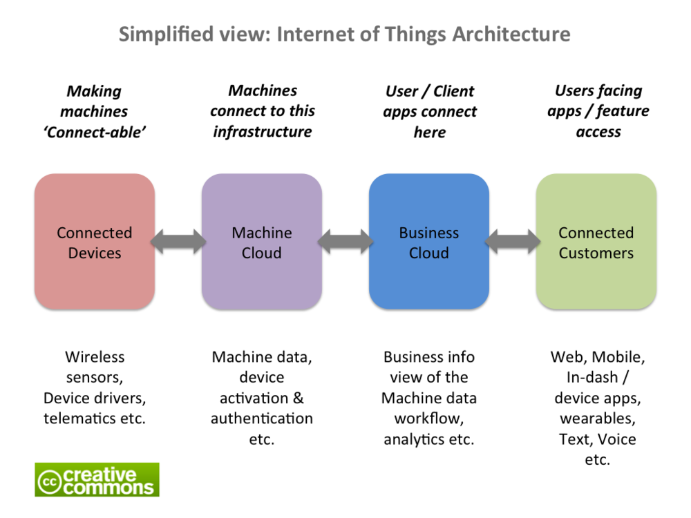 Distributed Under Creative Commons Attribution ShareAlike 4.0 Idea
