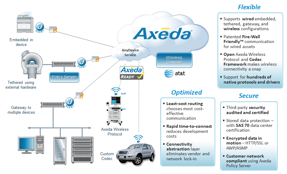 Axeda Machine Cloud