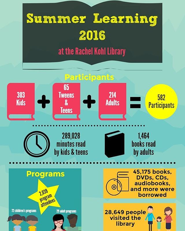Check out our Summer Learning stats! Thanks to everyone who visited the library and participated in Summer Learning! #summerlearning #summerreading #rkl #piktochart