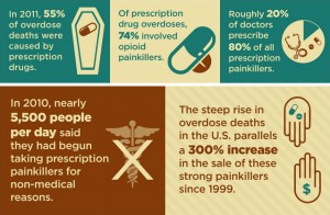 In 2012, Americans filled approximately 260 million prescriptions for opiate painkillers