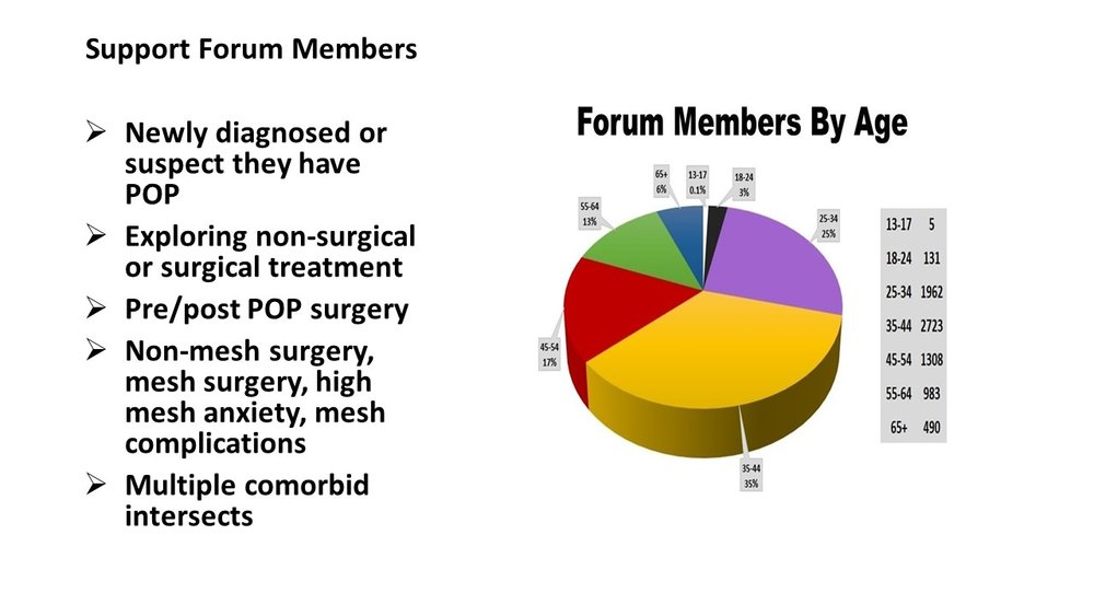forum members by age w details.jpg
