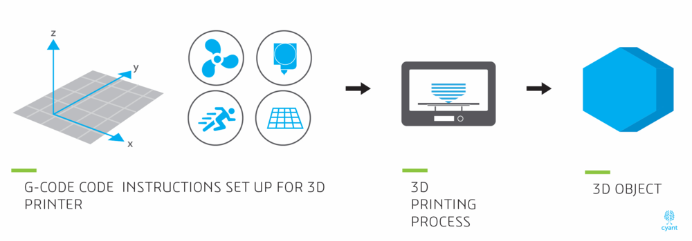 From 3D modeling to 3D printing Part 2/2. (Source: Cyant)