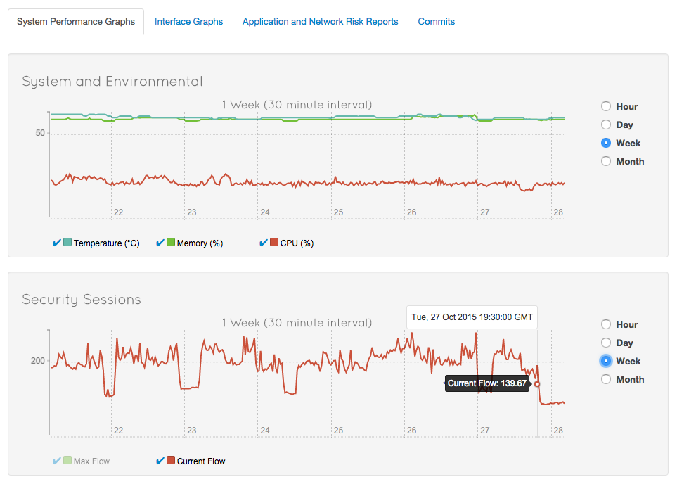 Real time graphs provide insight into network performance