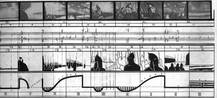 Sequência do filme Alexander Nevsky  (1939) analisada por Sergei Eisenstein em    O Sentido do Filme   : o diagrama expõe a relação entre imagem, som, duração e movimento