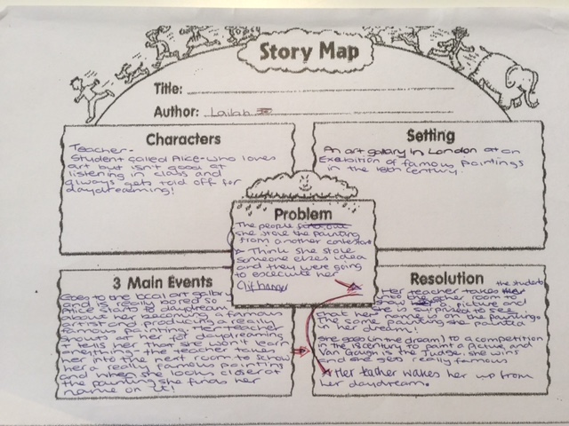 An example of a Story Map used by our students to enhance their language and writing skills