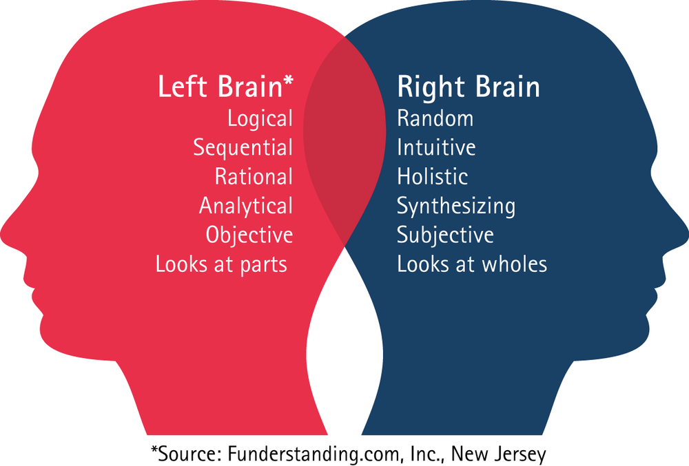 left right brain 6mirrorleftright.png