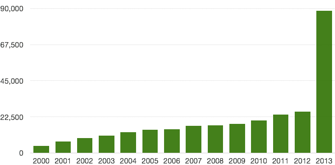 Google Scholar results for papers that mention genome sequences or assemblies. 2000–2013.