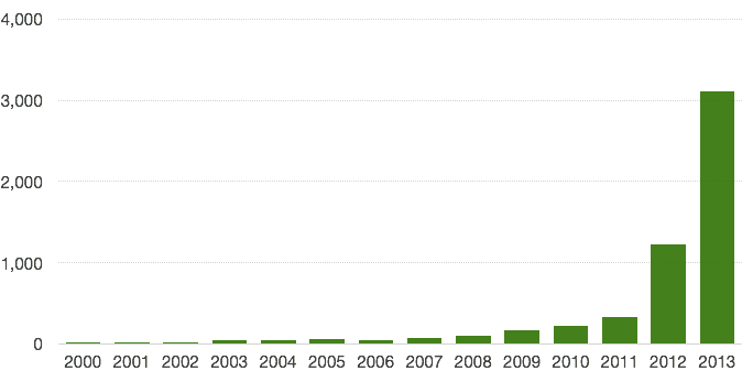 "Growth of bioinformatics papers on Google Scholar that mention ""big data""."