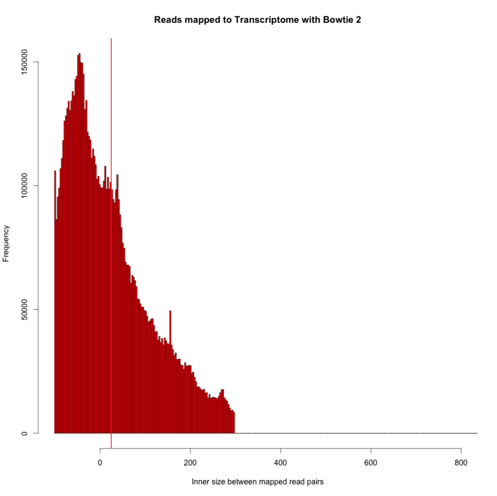 Thicker red vertical line indicates mean.