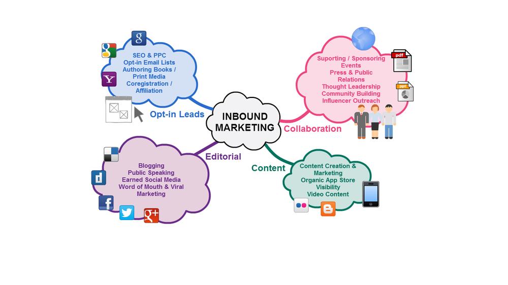 inbound_marketing_philemonday.jpg