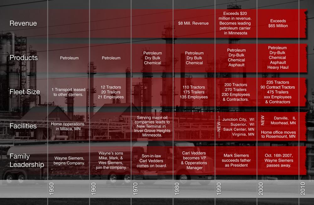 company-timeline_revised_1200pixels_web.jpg