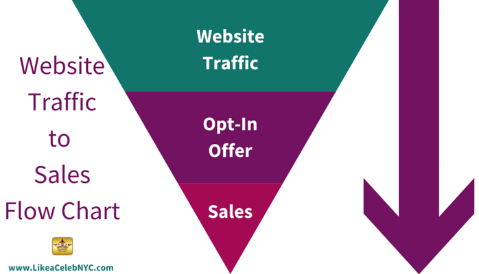 website traffic to sales