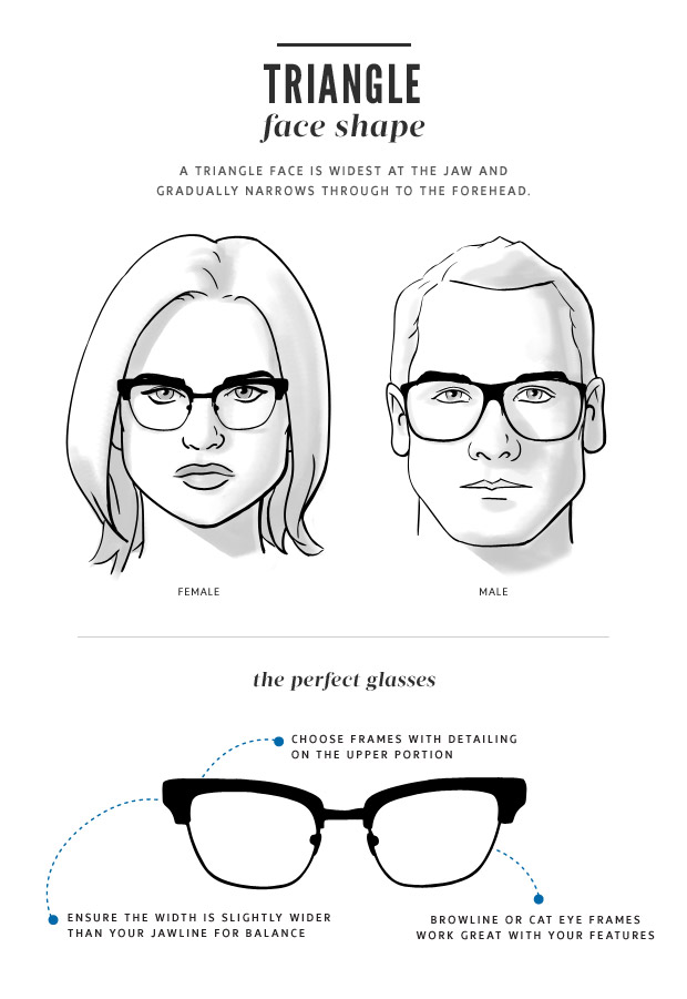 Triangle shape faces have wide cheekbones, a narrow forehead and an angular jawline. Faces like these work well with rimless style frame, oval shapes and anything with a strong brow line. Try to avoid very thin or narrow shaped frames.