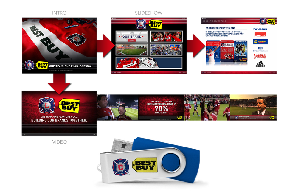 Chicago Fire Soccer / Best Buy Jersery Partnership Renewal Presentation - Video Recap, along with a customized USB of club content