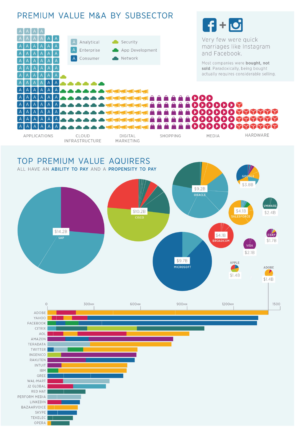 Infographic on Premium Value Mergers and Acquisitions