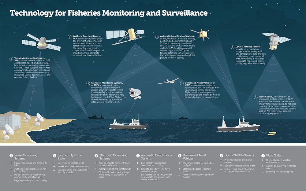 technology-for-fisheries-monitoring-and-surveillance.jpg