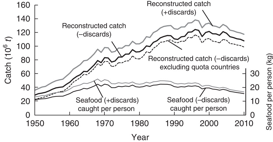 Effects of removing discards on estimates of seafood caught per capita, and of removing the catches of the major countries using quota management (that is, USA, New Zealand, Australia and Western Europe) on reconstructed total catches.