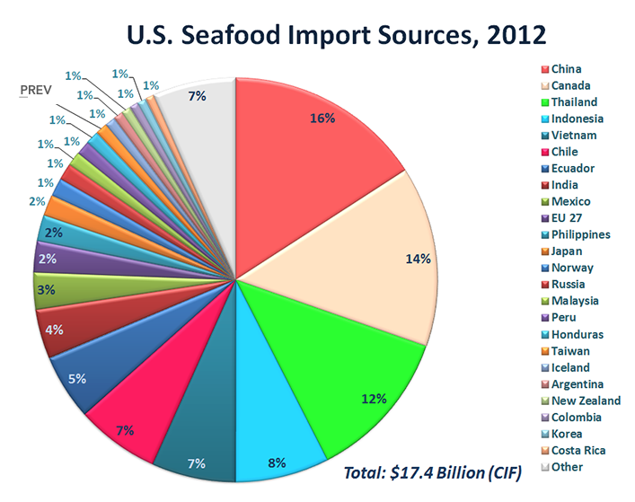 The US imports seafood from over 100 countries with thirty countries each providing over $100 million of fisheries products