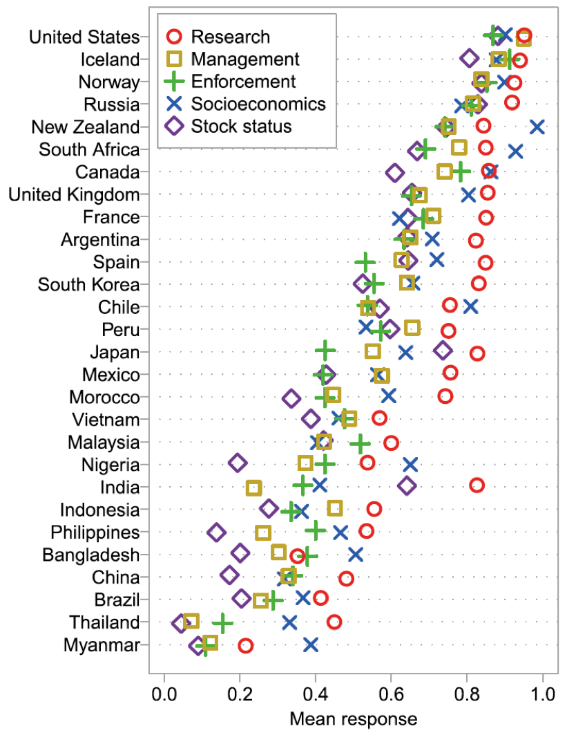Scores for each country for 5 different aggregate measures of the management system and the status of the stocks