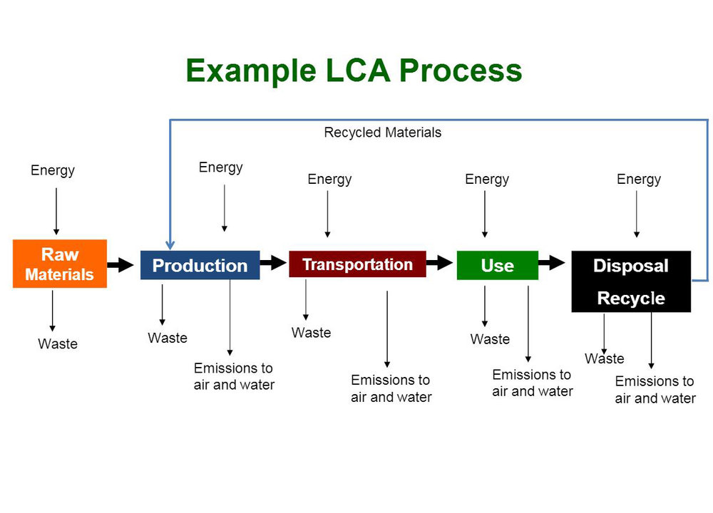the use of life cycle assessment  lca  in fisheries