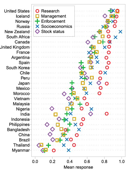 Summarized survey answers by dimension and country.