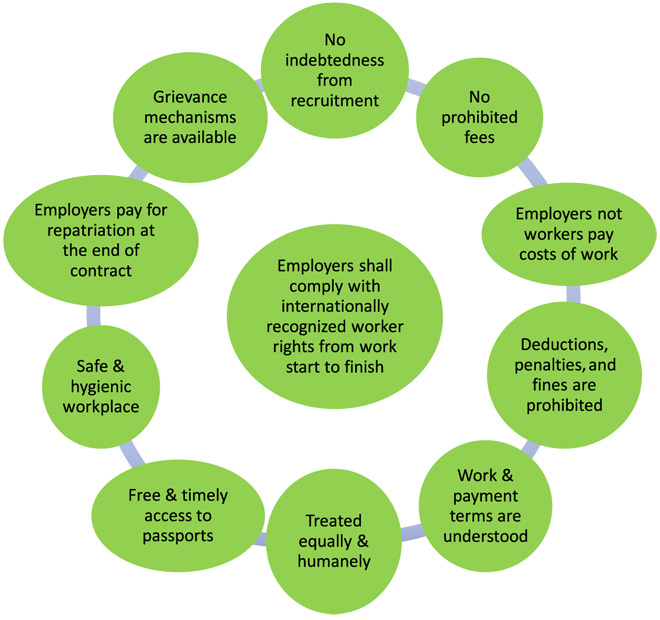 Field-tested principles for minimum conditions to protect workers from forced labor.