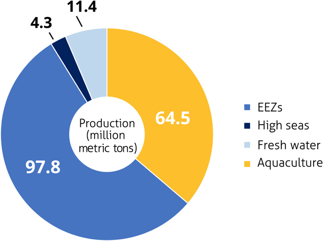 Fig 1: Average contribution (million metric tons) of seafood-producing sectors, 2009–2014