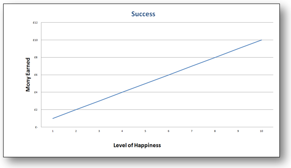 Can happiness be measured by our wealth?